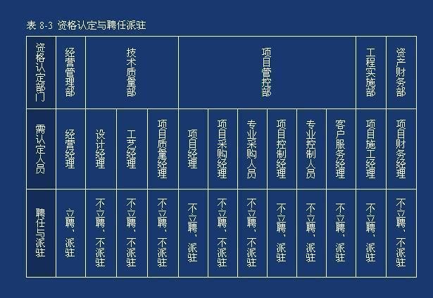 epc项目组织结构图